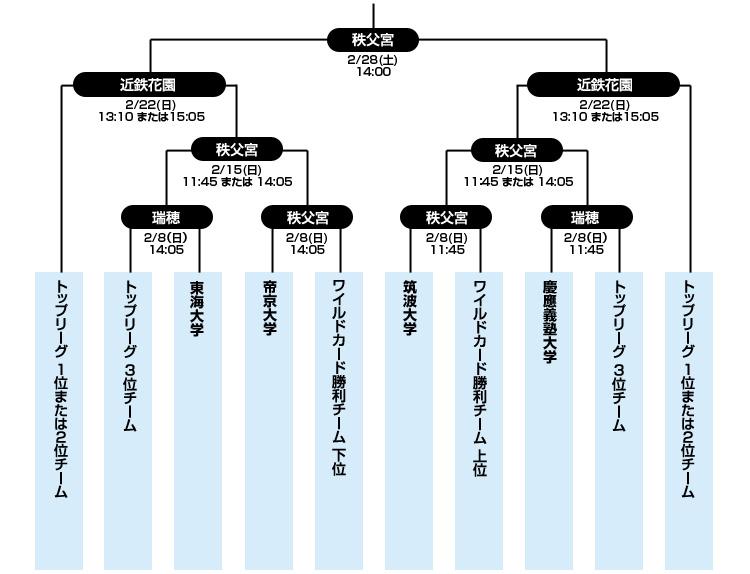 第52回 日本ラグビーフットボール選手権大会トーナメント表