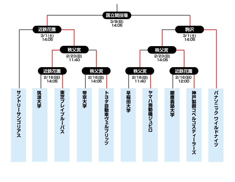 第51回 日本ラグビーフットボール選手権大会トーナメント表