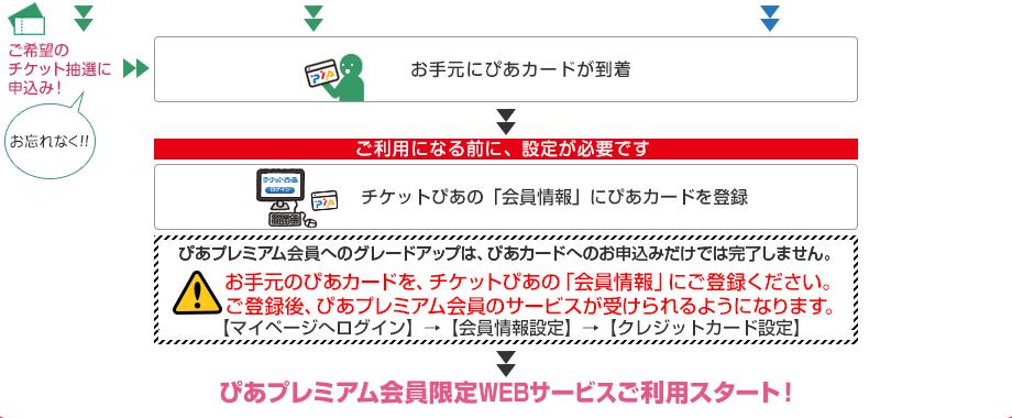 ぴあプレミアムWEBサービスご利用スタート