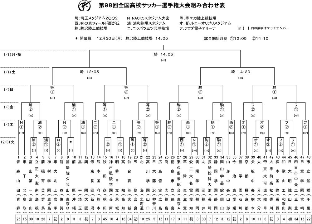 都 選手権 東京 高校 サッカー